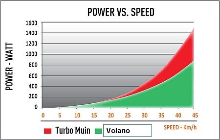 volano_level